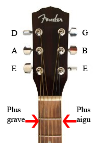 A guitar neck with string names