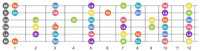 guitare electrique notes manche